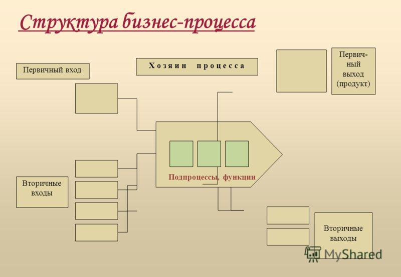 Вторичные входы Первичный вход Первич- ный выход (продукт) Вторичные выходы Подпроцессы, функции Х о з я и н п р о ц е с с а Структура бизнес-процесса