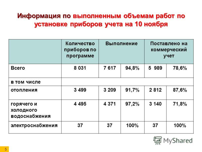Информация по выполненным объемам работ по установке приборов учета на 10 ноября Количество приборов по программе ВыполнениеПоставлено на коммерческий учет Всего8 0317 61794,8%5 98978,6% в том числе отопления3 4993 20991,7%2 81287,6% горячего и холод