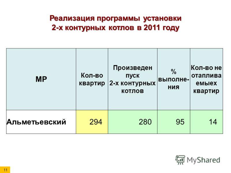 Реализация программы установки 2-х контурных котлов в 2011 году МР Кол-во квартир Произведен пуск 2-х контурных котлов % выполне- ния Кол-во не отаплива емыех квартир Альметьевский2942809514 11
