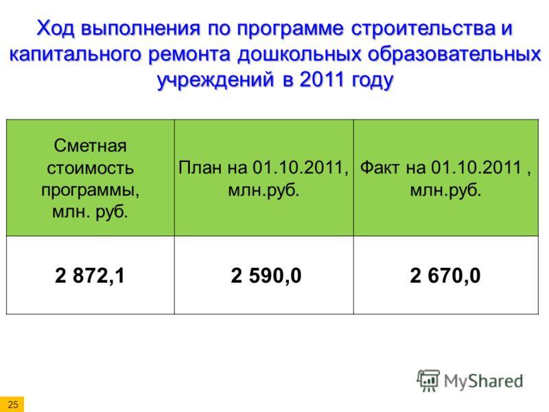 Сметная стоимость программы, млн. руб. План на 01.10.2011, млн.руб. Факт на 01.10.2011, млн.руб. 2 872,1 2 590,02 670,0 Ход выполнения по программе строительства и капитального ремонта дошкольных образовательных учреждений в 2011 году 25