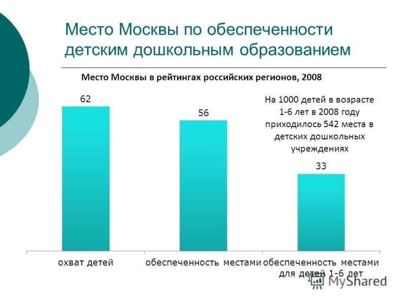 Место Москвы по обеспеченности детским дошкольным образованием Место Москвы в рейтингах российских регионов, 2008 На 1000 детей в возрасте 1-6 лет в 2008 году приходилось 542 места в детских дошкольных учреждениях