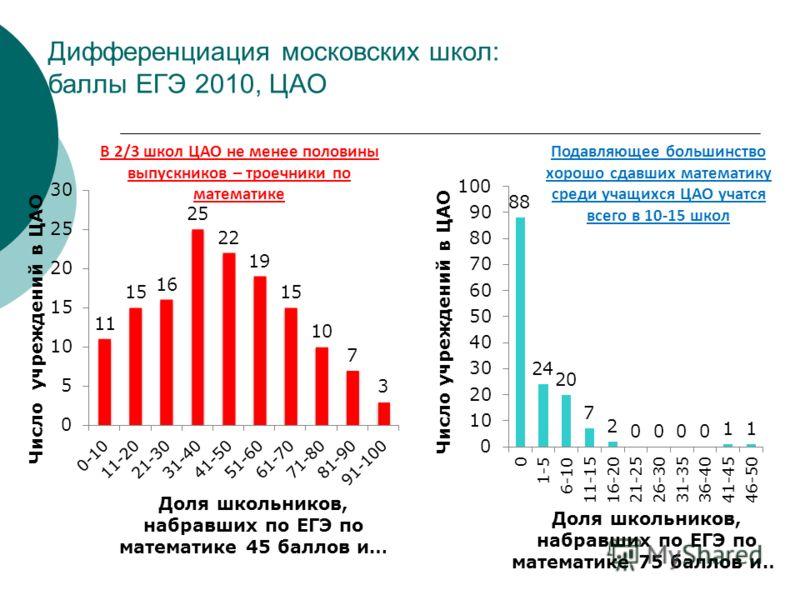 Дифференциация московских школ: баллы ЕГЭ 2010, ЦАО В 2/3 школ ЦАО не менее половины выпускников – троечники по математике Подавляющее большинство хорошо сдавших математику среди учащихся ЦАО учатся всего в 10-15 школ