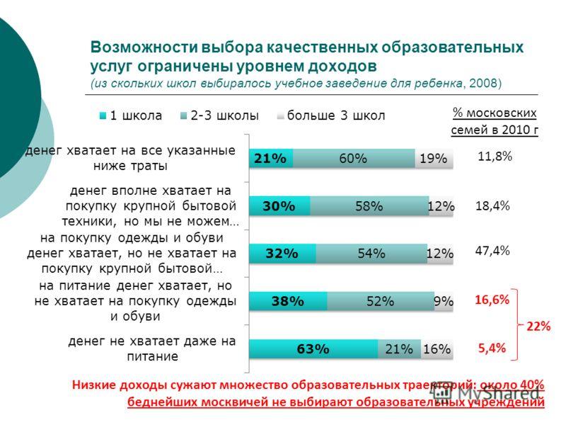 Возможности выбора качественных образовательных услуг ограничены уровнем доходов (из скольких школ выбиралось учебное заведение для ребенка, 2008) Низкие доходы сужают множество образовательных траекторий: около 40% беднейших москвичей не выбирают об