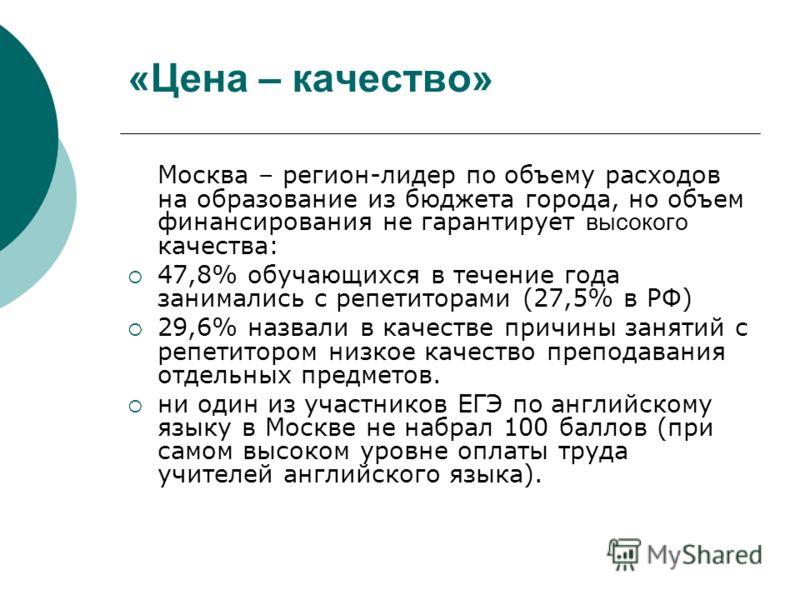 «Цена – качество» Москва – регион-лидер по объему расходов на образование из бюджета города, но объем финансирования не гарантирует высокого качества: 47,8% обучающихся в течение года занимались с репетиторами (27,5% в РФ) 29,6% назвали в качестве пр