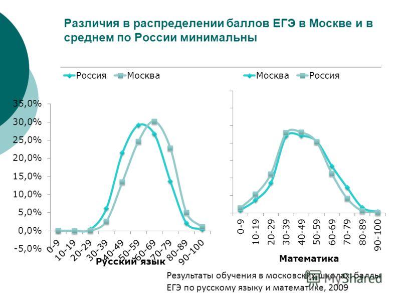Различия в распределении баллов ЕГЭ в Москве и в среднем по России минимальны Результаты обучения в московских школах: баллы ЕГЭ по русскому языку и математике, 2009