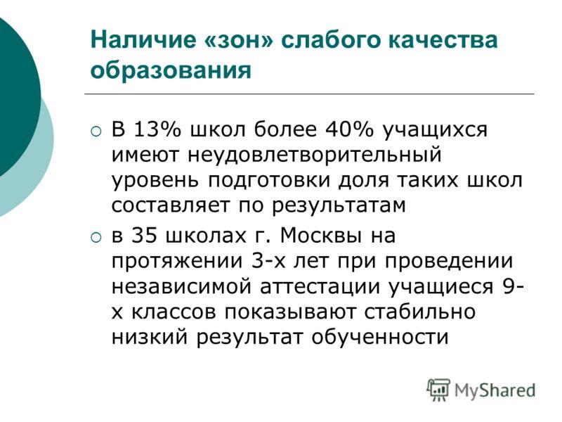 Наличие «зон» слабого качества образования В 13% школ более 40% учащихся имеют неудовлетворительный уровень подготовки доля таких школ составляет по результатам в 35 школах г. Москвы на протяжении 3-х лет при проведении независимой аттестации учащиес