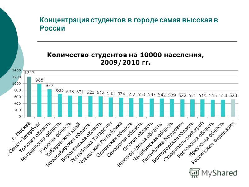 Концентрация студентов в городе самая высокая в России