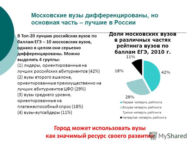 Московские вузы дифференцированы, но основная часть – лучшие в России В Топ-20 лучших российских вузов по баллам ЕГЭ – 10 московских вузов, однако в целом они серьезно дифференцированы. Можно выделить 4 группы: (1) лидеры, ориентированные на лучших р