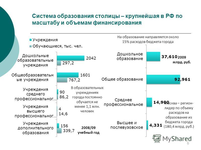 6 Система образования столицы – крупнейшая в РФ по масштабу и объемам финансирования В образовательных учреждениях города постоянно обучается не менее 1,1 млн. человек 2009 млрд. руб. Москва – регион- лидер по объему расходов на образование из бюджет