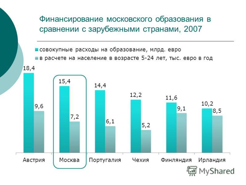 Финансирование московского образования в сравнении с зарубежными странами, 2007