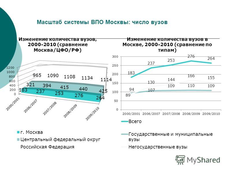 Масштаб системы ВПО Москвы: число вузов