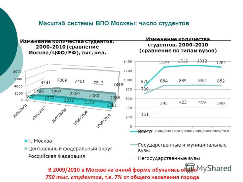 Масштаб системы ВПО Москвы: число студентов В 2009/2010 в Москве на очной форме обучались около 750 тыс. студентов, т.е. 7% от общего населения города