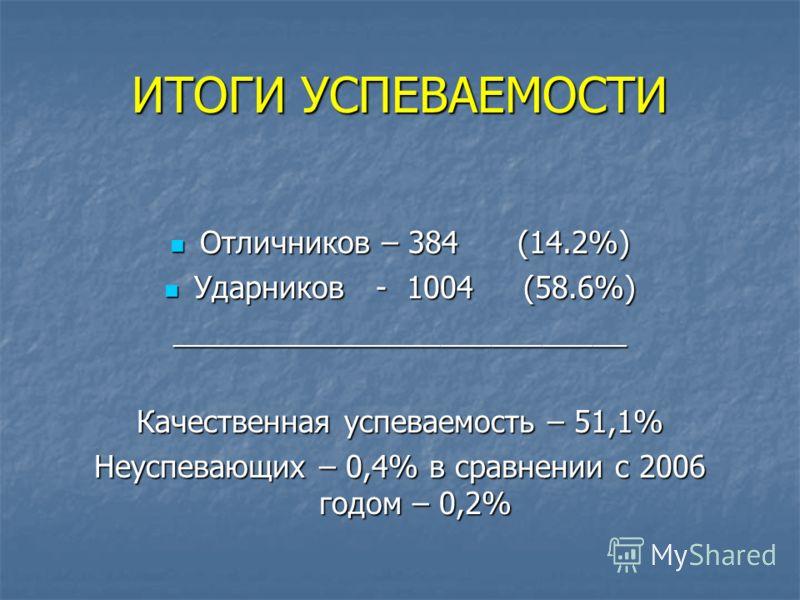 ИТОГИ УСПЕВАЕМОСТИ Отличников – 384 (14.2%) Отличников – 384 (14.2%) Ударников - 1004 (58.6%) Ударников - 1004 (58.6%)___________________________ Качественная успеваемость – 51,1% Неуспевающих – 0,4% в сравнении с 2006 годом – 0,2%