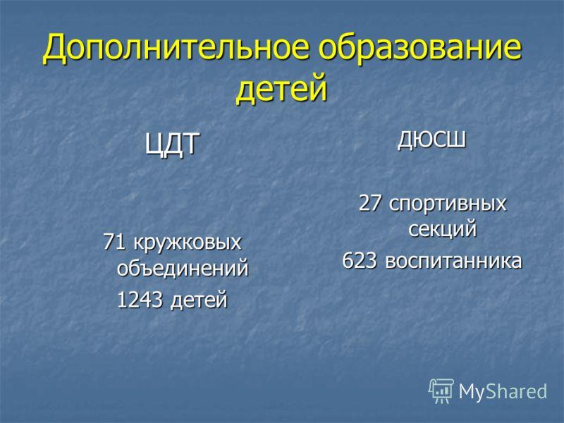 Дополнительное образование детей ЦДТ 71 кружковых объединений 1243 детей ДЮСШ 27 спортивных секций 623 воспитанника
