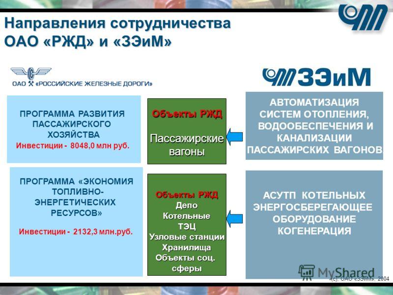 (c), ОАО «ЗЭиМ», 2004 Направления сотрудничества ОАО «РЖД» и «ЗЭиМ» ПРОГРАММА РАЗВИТИЯ ПАССАЖИРСКОГО ХОЗЯЙСТВА Инвестиции - 8048,0 млн руб. АВТОМАТИЗАЦИЯ СИСТЕМ ОТОПЛЕНИЯ, ВОДООБЕСПЕЧЕНИЯ И КАНАЛИЗАЦИИ ПАССАЖИРСКИХ ВАГОНОВ. ПРОГРАММА «ЭКОНОМИЯ ТОПЛИВ