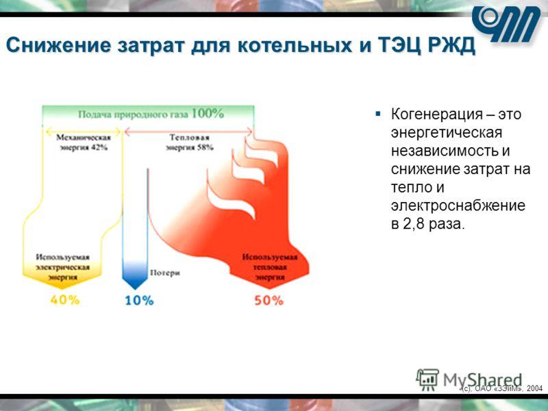 (c), ОАО «ЗЭиМ», 2004 Снижение затрат для котельных и ТЭЦ РЖД Когенерация – это энергетическая независимость и снижение затрат на тепло и электроснабжение в 2,8 раза.
