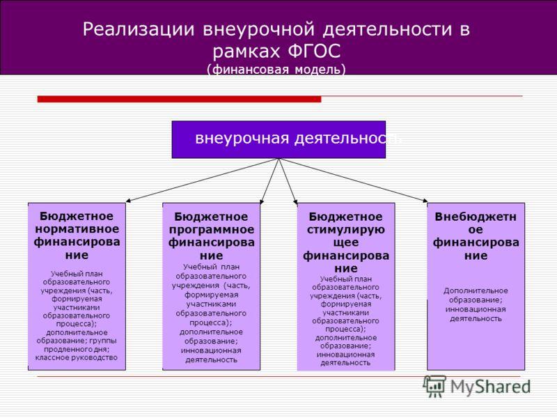 Реализации внеурочной деятельности в рамках ФГОС (финансовая модель) Бюджетное нормативное финансирова ние Учебный план образовательного учреждения (часть, формируемая участниками образовательного процесса); дополнительное образование; группы продлен