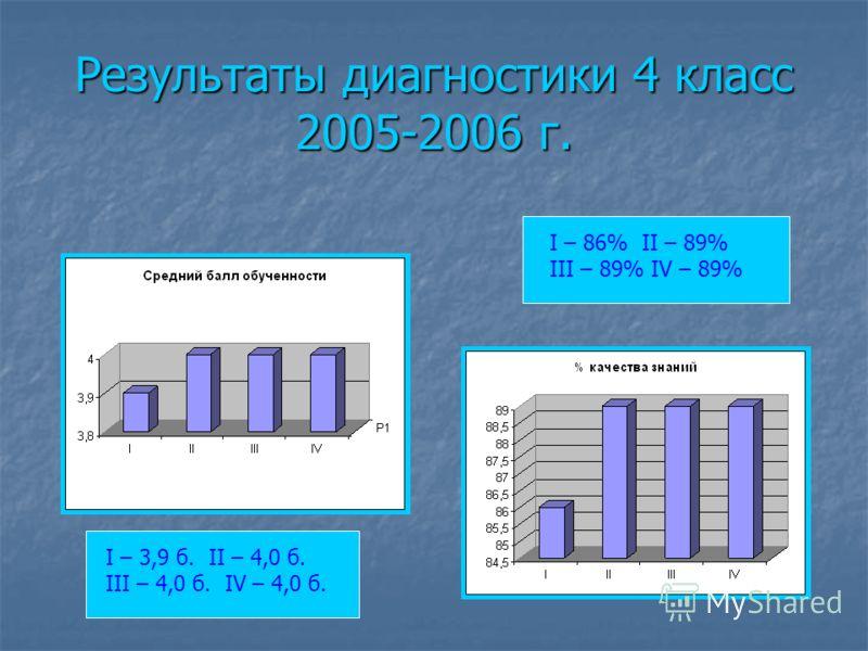 Результаты диагностики 4 класс 2005-2006 г. I – 3,9 б. II – 4,0 б. III – 4,0 б. IV – 4,0 б. I – 86% II – 89% III – 89% IV – 89%