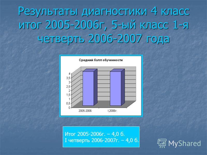 Результаты диагностики 4 класс итог 2005-2006г, 5-ый класс 1-я четверть 2006-2007 года Итог 2005-2006г. – 4,0 б. I четверть 2006-2007г. – 4,0 б.