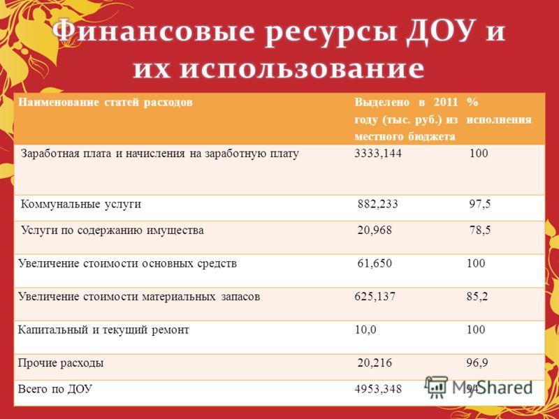 Наименование статей расходов Выделено в 2011 году (тыс. руб.) из местного бюджета % исполнения Заработная плата и начисления на заработную плату3333,144 100 Коммунальные услуги 882,233 97,5 Услуги по содержанию имущества 20,968 78,5 Увеличение стоимо