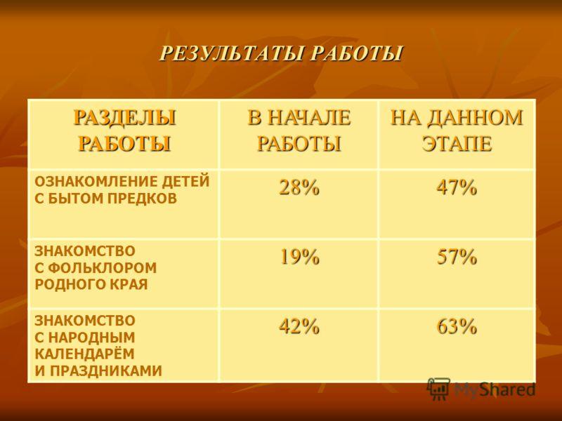 РЕЗУЛЬТАТЫ РАБОТЫ РЕЗУЛЬТАТЫ РАБОТЫ РАЗДЕЛЫ РАБОТЫ В НАЧАЛЕ РАБОТЫ НА ДАННОМ ЭТАПЕ ОЗНАКОМЛЕНИЕ ДЕТЕЙ С БЫТОМ ПРЕДКОВ28%47% ЗНАКОМСТВО С ФОЛЬКЛОРОМ РОДНОГО КРАЯ19%57% ЗНАКОМСТВО С НАРОДНЫМ КАЛЕНДАРЁМ И ПРАЗДНИКАМИ42%63%