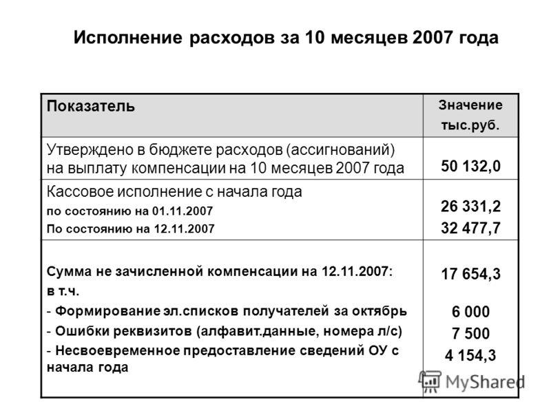 Исполнение расходов за 10 месяцев 2007 года Показатель Значение тыс.руб. Утверждено в бюджете расходов (ассигнований) на выплату компенсации на 10 месяцев 2007 года 50 132,0 Кассовое исполнение с начала года по состоянию на 01.11.2007 По состоянию на