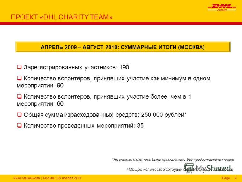Анна Машнинова | Москва | 25 ноября 2010Page2 Зарегистрированных участников: 190 Количество волонтеров, принявших участие как минимум в одном мероприятии: 90 Количество волонтеров, принявших участие более, чем в 1 мероприятии: 60 Общая сумма израсход