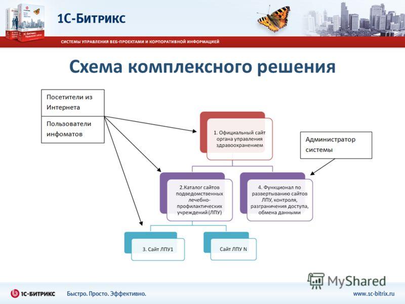 НовостиНовости НовостиНовости Схема комплексного решения