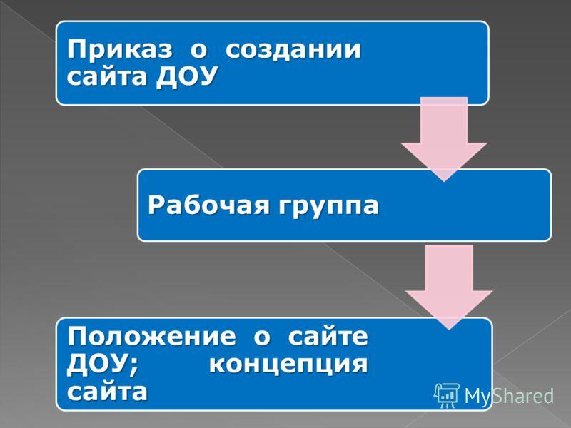 Приказ о создании сайта ДОУ Рабочая группа Положение о сайте ДОУ; концепция сайта