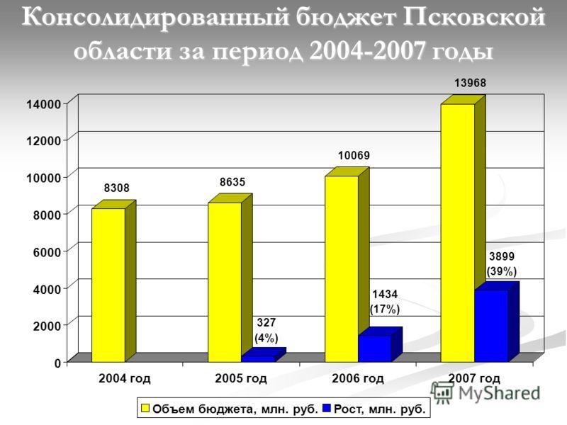 Консолидированный бюджет Псковской области за период 2004-2007 годы 8308 8635 327 (4%) 10069 1434 (17%) 13968 3899 (39%) 0 2000 4000 6000 8000 10000 12000 14000 2004 год2005 год2006 год2007 год Объем бюджета, млн. руб.Рост, млн. руб.