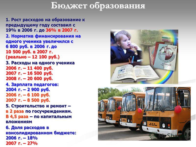 Бюджет образования 1. Рост расходов на образование к предыдущему году составил с 19% в 2006 г. до 36% в 2007 г. 2. Норматив финансирования на одного ученика увеличился с 6 800 руб. в 2006 г. до 10 500 руб. в 2007 г. (реально – 12 100 руб.) 3. Расходы