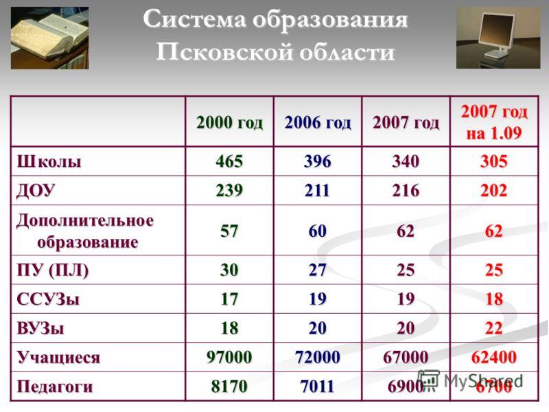 Система образования Псковской области 2000 год 2006 год 2007 год на 1.09 Школы465396340305 ДОУ239211216202 Дополнительное образование 57606262 ПУ (ПЛ) 30272525 ССУЗы17191918 ВУЗы18202022 Учащиеся97000720006700062400 Педагоги8170701169006700