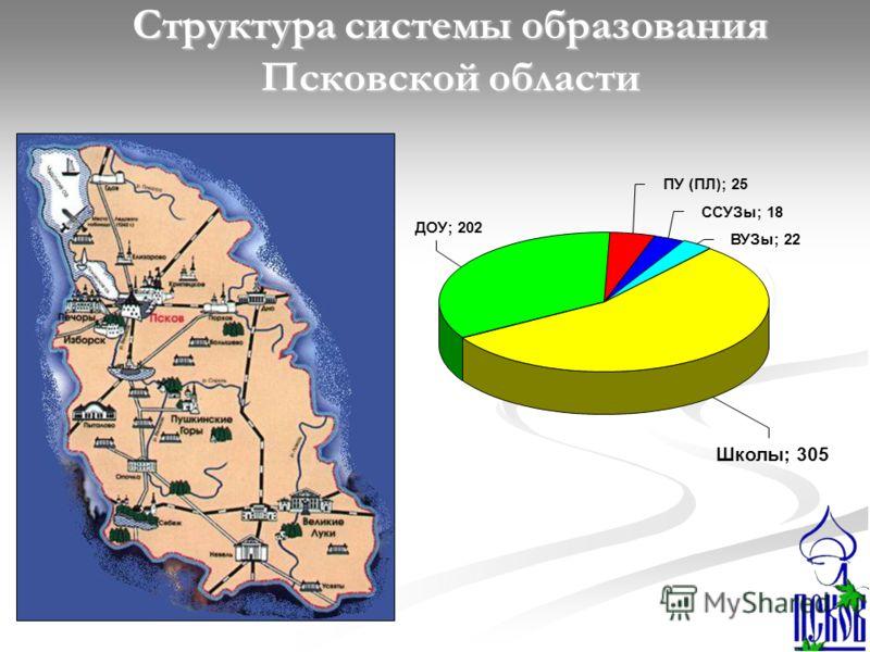 Структура системы образования Псковской области ПУ (ПЛ); 25 ССУЗы; 18 ВУЗы; 22 Школы; 305 ДОУ; 202