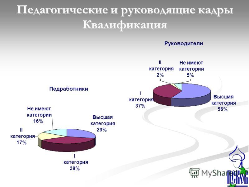 Руководители Высшая категория 56% I категория 37% II категория 2% Не имеют категории 5% Педработники Высшая категория 29% I категория 38% II категория 17% Не имеют категории 16% Педагогические и руководящие кадры Квалификация