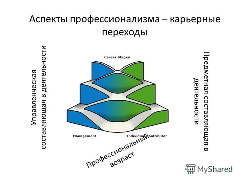 Аспекты профессионализма – карьерные переходы Управленческая составляющая в деятельности Предметная составляющая в деятельности