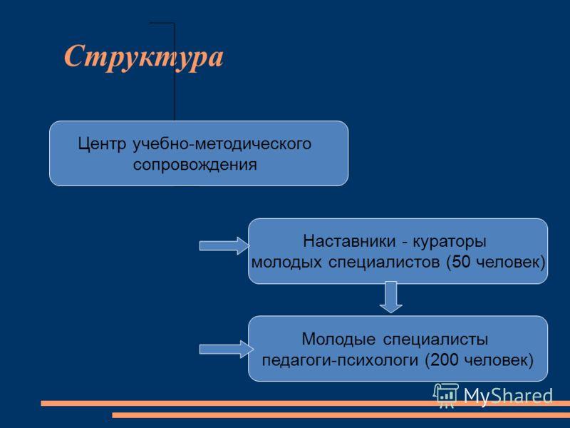 Структура Центр учебно-методического сопровождения Наставники - кураторы молодых специалистов (50 человек) Молодые специалисты педагоги-психологи (200 человек)