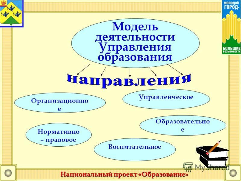 Модель деятельности Управления образования Организационно е Нормативно – правовое Управленческое Воспитательное Образовательно е Национальный проект «Образование»