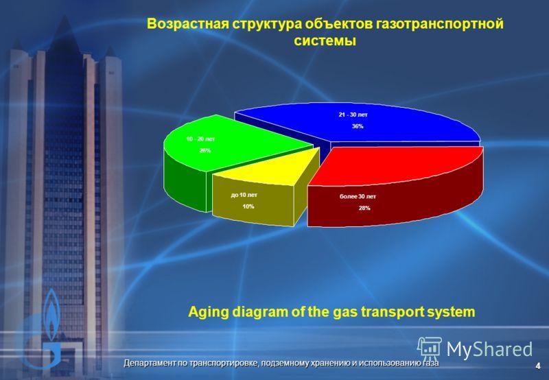 Департамент по транспортировке, подземному хранению и использованию газа 4 Возрастная структура объектов газотранспортной системы более 30 лет 28% 21 - 30 лет 36% 10 - 20 лет 26% до 10 лет 10% Aging diagram of the gas transport system