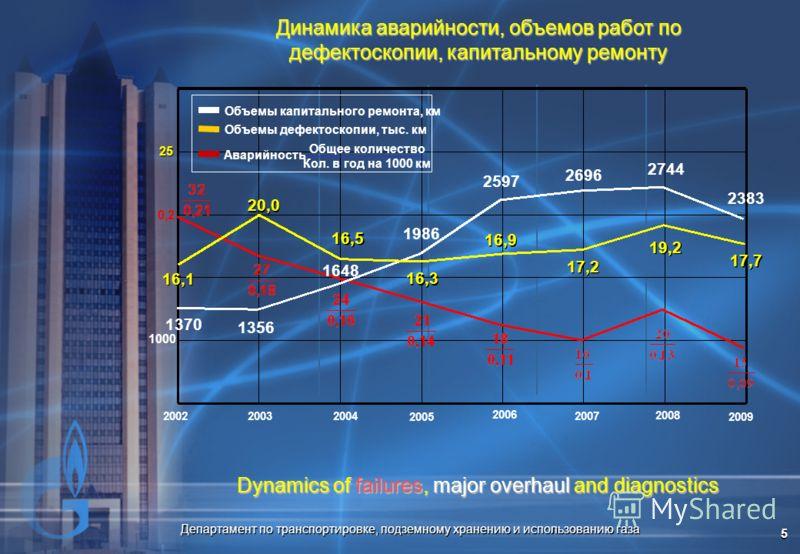 Департамент по транспортировке, подземному хранению и использованию газа 5 Динамика аварийности, объемов работ по дефектоскопии, капитальному ремонту Dynamics of failures, major overhaul and diagnostics 2007 2002 2003 2004 2005 2006 2008 2009 20,0 16