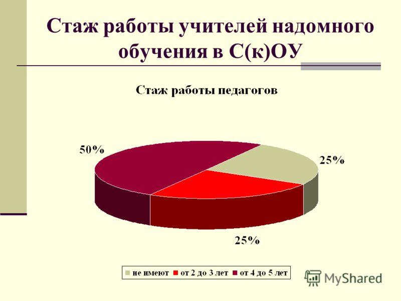 Стаж работы учителей надомного обучения в С(к)ОУ