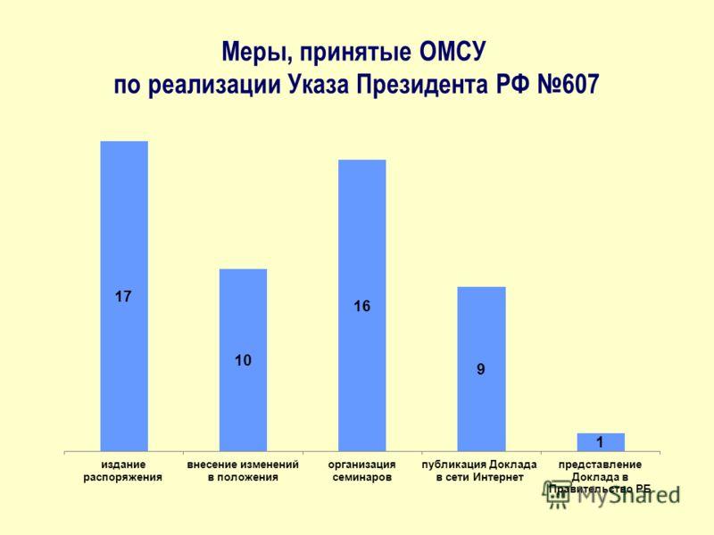 Меры, принятые ОМСУ по реализации Указа Президента РФ 607