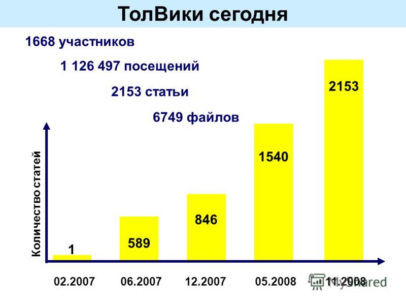ТолВики сегодня 2153 статьи 6749 файлов 1668 участников 1 126 497 посещений 02.200706.200712.200705.2008 Количество статей 1 589 846 1540 11.2008 2153