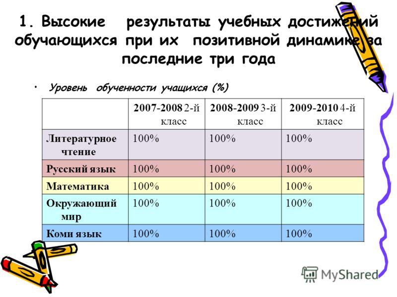 1. Высокие результаты учебных достижений обучающихся при их позитивной динамике за последние три года Уровень обученности учащихся (%) 2007-2008 2-й класс 2008-2009 3-й класс 2009-2010 4-й класс Литературное чтение 100% Русский язык100% Математика100