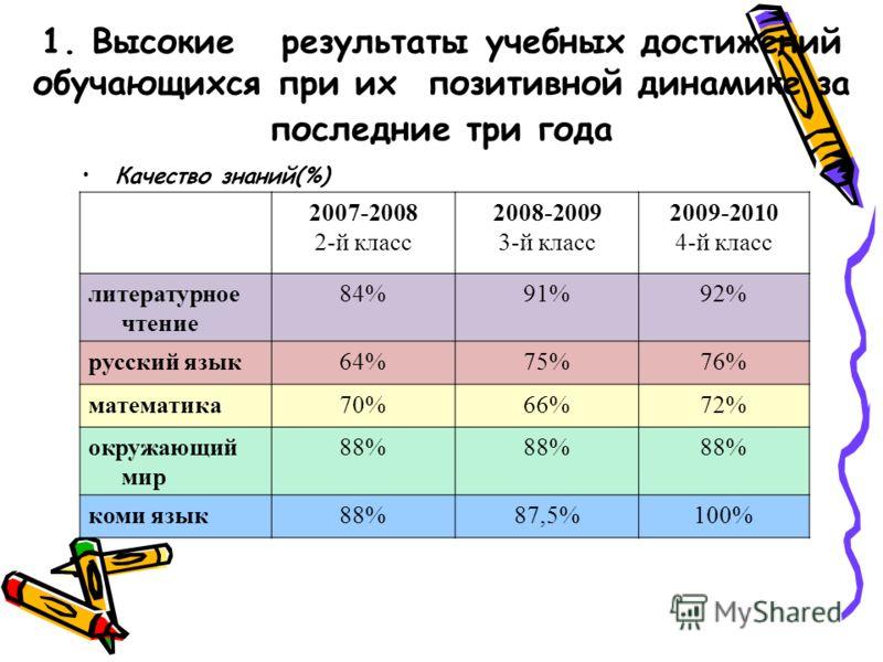 1. Высокие результаты учебных достижений обучающихся при их позитивной динамике за последние три года Качество знаний(%) 2007-2008 2-й класс 2008-2009 3-й класс 2009-2010 4-й класс литературное чтение 84%91%92% русский язык64%75%76% математика70%66%7