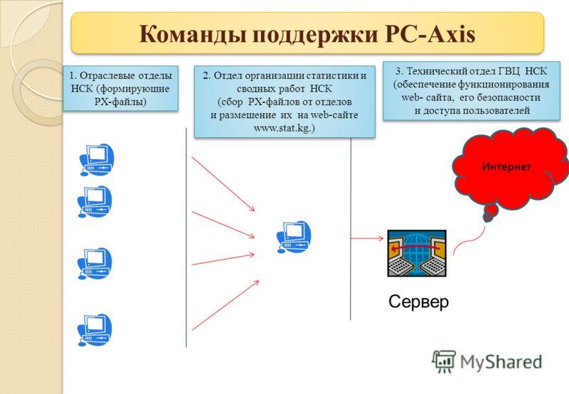 1. Отраслевые отделы НСК (формирующие PX-файлы) 2. Отдел организации статистики и сводных работ НСК (cбор PX-файлов от отделов и размещение их на web-сайте www.stat.kg.) 2. Отдел организации статистики и сводных работ НСК (cбор PX-файлов от отделов и