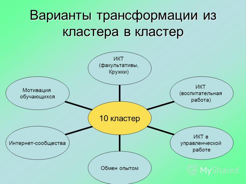 Варианты трансформации из кластера в кластер 10 кластер ИКТ (факультативы, Кружки) ИКТ (воспитательная работа) ИКТ в управленческой работе Обмен опытом Интернет- сообщества Мотивация обучающихся