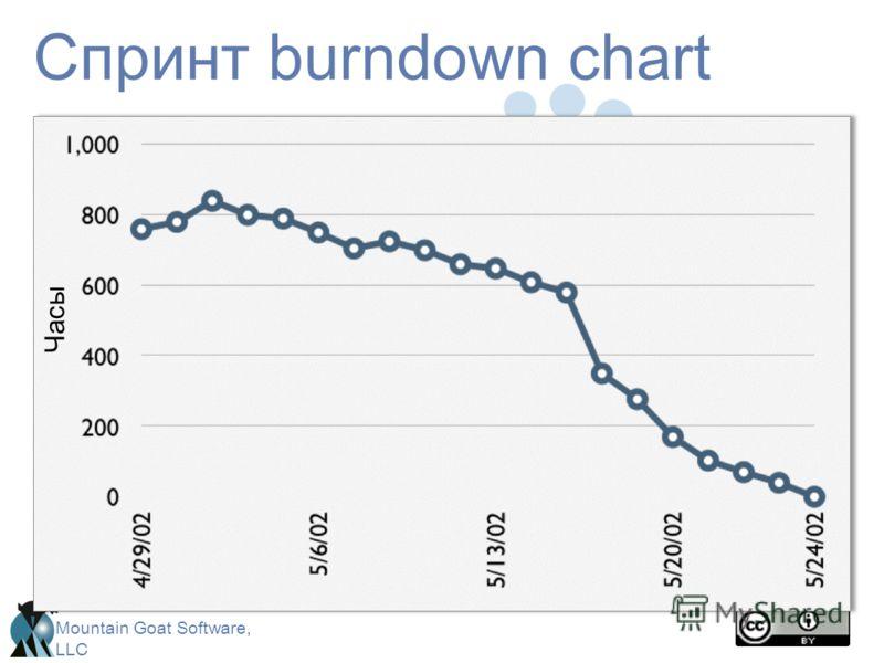 Mountain Goat Software, LLC Спринт burndown chart Часы