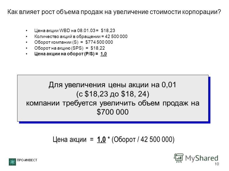ПРО-ИНВЕСТ 10 Как влияет рост объема продаж на увеличение стоимости корпорации? Цена акции WBD на 08.01.03 = $18,23 Количество акций в обращении = 42 500 000 Оборот компании (S) = $774 500 000 Оборот на акцию (SPS) = $18,22 Цена акции на оборот (P/S)
