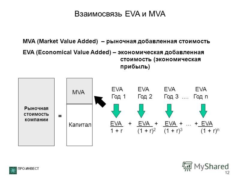 ПРО-ИНВЕСТ 12 Взаимосвязь EVA и MVA EVA EVA Год 1 Год 2 Год 3.... Год n Market Value Рыночная стоимость компании MVA Капитал = EVA + EVA + EVA +... + EVA 1 + r (1 + r) 2 (1 + r) 3 (1 + r) n MVA MVA (Market Value Added) – рыночная добавленная стоимост