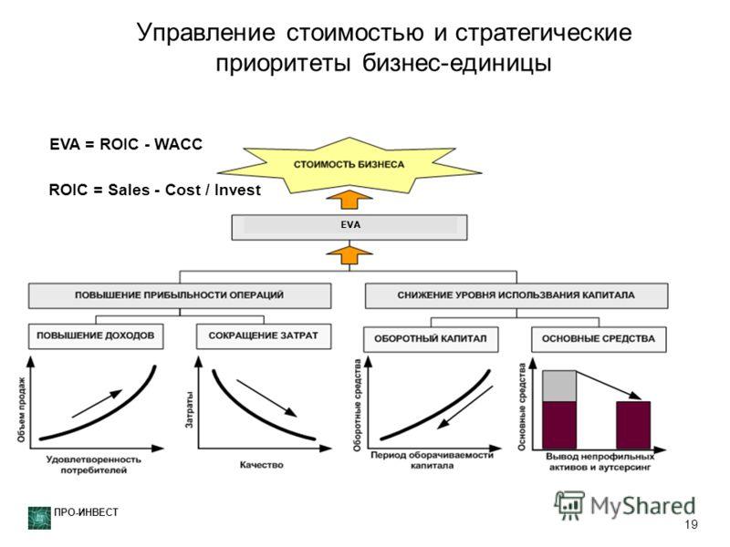 ПРО-ИНВЕСТ 19 Управление стоимостью и стратегические приоритеты бизнес-единицы EVA EVA = ROIC - WACC ROIC = Sales - Cost / Invest